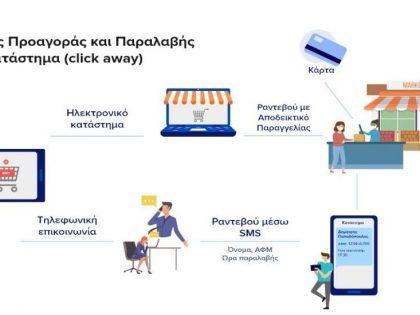 Επεξήγηση διαδικασίας αγοράς με τον τρόπο click away.